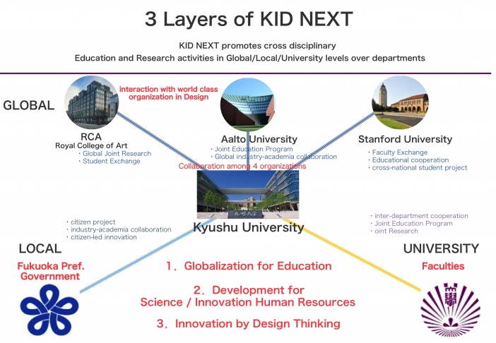 Kyudai Innovation Design NEXT (KID NEXT) | Recent Studies at
