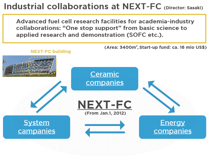 Next-Generation Fuel Cell Research Center (NEXT-FC