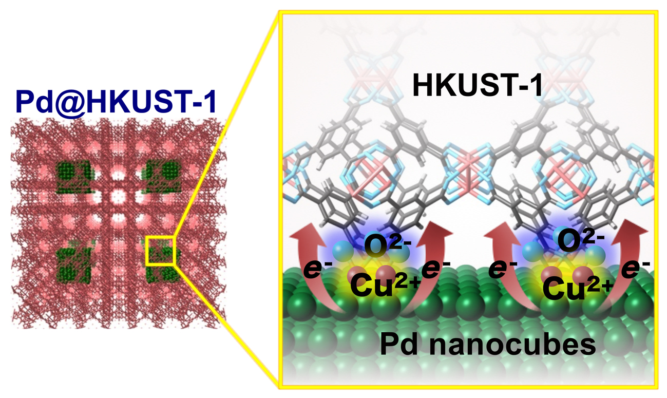 Interfacial Electronic State Improving Hydrogen Storage