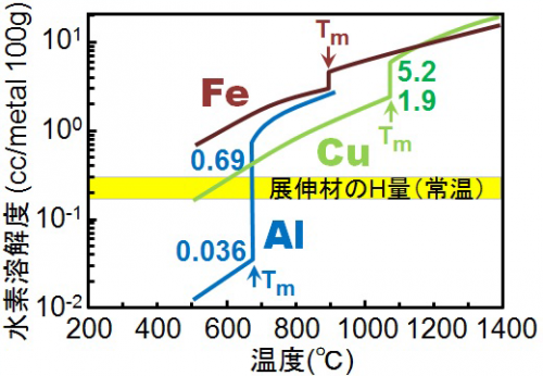 アルミニウム合金の水素脆化メカニズムを解明-今後の高強度化に期待 ...