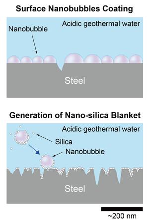 Nanobubble corrosion inhibition mechanisms